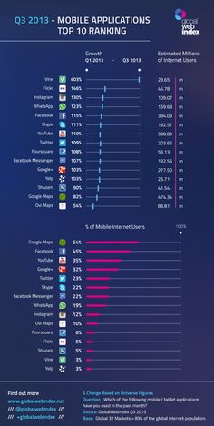 Vine Flick and Instagram Among The Fastest Growing Mobile Apps this year: | Technology Bookmarks