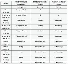 Dosing chart pediatric associates of nyc pediatrics for family