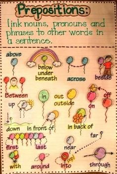 Preposition and lots of other really cute anchor charts, for 1st, 2nd, and 3rd grade.