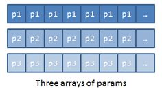 Three arrays of params for particle update - that way cpu cache will be used smarter.