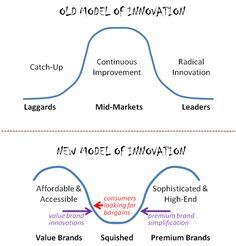 New model of innovation Types Of Innovation, Brand Innovation, Innovation Strategy, Business Innovation, Business Model, Business Design, Business Tips, Change Management, Business Management