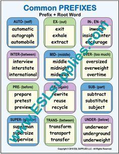 Learn English Grammar, English Writing Skills, English Language Learners, English Words, Teaching English, Language Arts, Word Formation, Advanced Vocabulary, Root Words