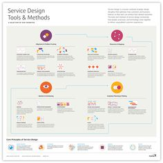 Service Design Tools and Methods.