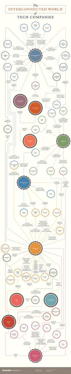 This infographic created by Mashable maps out the entire technology industry ecosystem, who's know who, who worked with who and who founded what. It provides a fascinating insight into not only how interconnected (literally) the entire industry is, but just how small our world truly is