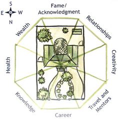Use Feng Shui in the garden..