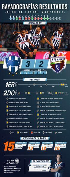 Los datos más relevantes del triunfo de #Rayados ante Atlante en la #Rayadografía.   Ver más: http://www.rayados.com/home/articulo/1265980/Rayadografia+previa+-+Torneo+de+Clausura+2014+-+Jornada+13.htm