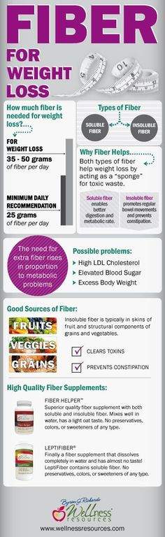 Add fiber to your morning protein smoothie to boost weight loss! Most Americans don't get nearly enough daily fiber. This lists how much you need to help weight loss and a couple high quality fiber supplements. #fiber