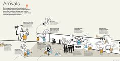 Visitor journey mapping at ACMI — ACMI LABS — Medium