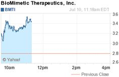 New York, New York - July 10, 2012 (Investorideas.com Newswire) Investorideas.com, an investor research portal specializing in sector research including biotech and pharma stocks, issues a trading alert for BioMimetic Therapeutics Inc. (NasdaqGS :BMTI), trading at $3.38, up $ 0.58 (20.72%) 11:33AM on over 1 Million shares, making it the morning top percentage gainer on NASDAQ. The stock has a morning high of $3.56.