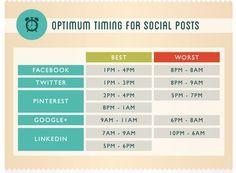 Facebook und Twitter: Der perfekte Post - Das richtige Timing