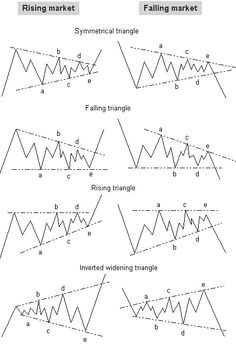 Rising Market vs. Falling Market - a cheat sheet for you on #forex triangles