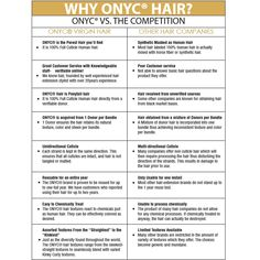 For those who ask Why #ONYC #Hair?  Here's some #funfacts for your Monday!   Shop US Now>>> ONYCHair.com Shop UK Now>>> ONYCHair.uk