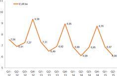 Stabilisation du marché des biens d'équipement de la maison - Les résultats de l'étude GfK TEMAX France sur les biens d'équipement de la maison enregistrent un chiffre d'affaires de 6,1 milliards d'euros au second trimestre 2015. Le marché reste stable par ...