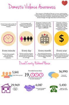 Domestic Violence Infographic I created -Nicole