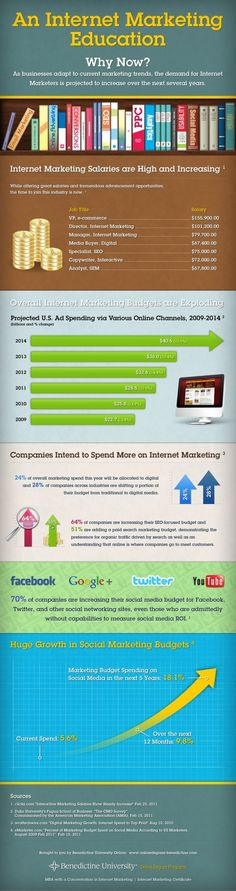 An Internet Marketing Education [INFOGRAPHIC]