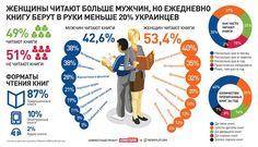 Что читают украинцы? Довольно интересная инфографика.