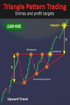Trading Quotes, Intraday Trading, Stock Trading Strategies, Forex Trading Tips, Trade Finance, Stock Market Investing, Stock Charts, Cryptocurrency Trading, Triangle Pattern
