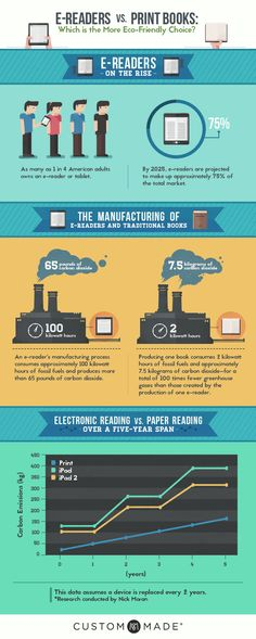 Eco-merits of e-readers versus print - in infographic - TeleRead: News and views on e-books, libraries, publishing and related topics