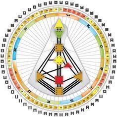 Inspirational The Rave Bodygraph Mandala Image via IHDS International Human Design School
