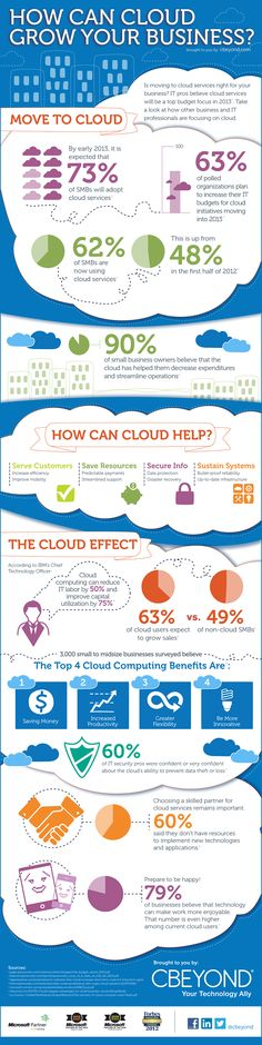 Infographics - How Can Cloud Grow Your Business