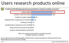 Users research products online to inform their own purchase decisions.