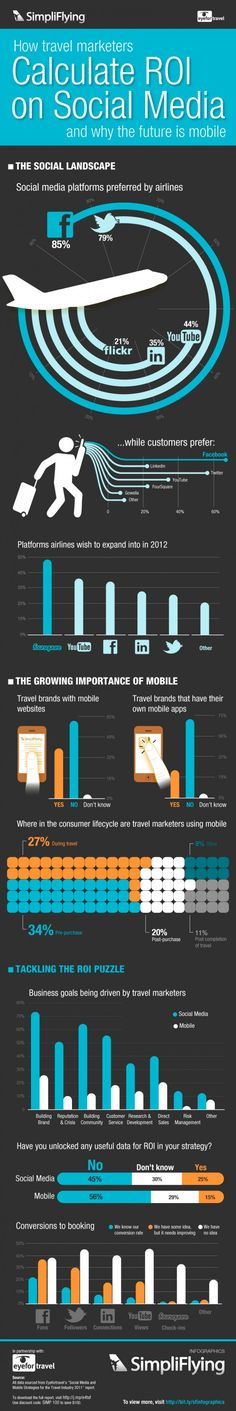 Even though this post is older it's really interesting seeing how right these airlines were about the future of marketing. How travel marketers calculate ROI on Social Media Inbound Marketing, Marketing Digital, Tourism Marketing, Marketing Communications, Internet Marketing, Online Marketing, Social Media Marketing, Social Media Roi, Le Social