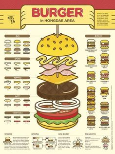 1506 Burger Infographic Poster on Behance, Web Design, Design Food, Layout Design, Design Trends, Design Art, Poster Design Inspiration, Design Poster, Poster Designs, Pinterest Instagram