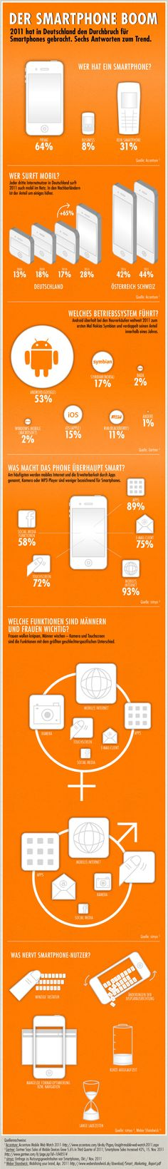 Der Smartphone Durchbruch in Deutschland!  Fast jeder möchte eins haben, doch worauf sollte man beim Smartphone achten?