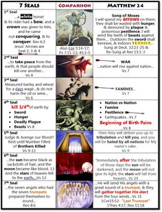 Book of daniel prophecy chart