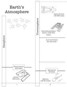 Earth's Atmosphere Activity {Printable}