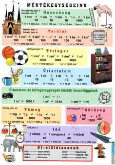 Fixi tanulói munkalap Névszók I. School Lessons, School Hacks, Kids Education, Special Education, Math Vocabulary, School Staff, Home Learning, Math Activities, Kids And Parenting