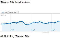 Làm thế nào để tăng thời gian của người đọc trên Blog
