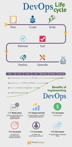 DevOps – Achieving Success Through Organizational Change Computer Coding, Computer Programming, Computer Science, Agile Software Development, Software Testing, Enterprise Architecture, Life Code, Business Management, Change Management