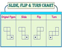 Slide, Flip and Turn Worksheets 3rd Grade Math, Grade 3, Arithmetic, Flipping, Worksheets, Periodic Table, Chart, Periodic Table Chart, Periotic Table