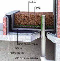 Impermeabilização - Ralo de floreira. Civil Construction, General Construction, Construction Drawings, Green Architecture, Architecture Student, Architecture Details, Green Roof Benefits, Autocad, Green Roof System