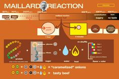 Chemistry of Maillard Reaction