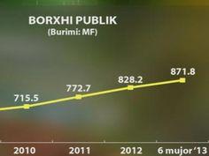 Borxhi vazhdon të rritet - Borxhi i Shqipërisë arriti në 871.8 miliardë lekë ose gati 8.7 miliardë dollarë në fund të gjashtëmujorit të parë.