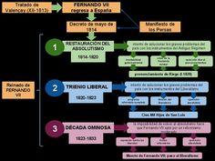 Tema 3.1. Crisis del Antiguo Régimen / Tema 3.2. El Estado Liberal    Contenidos en este post: se incluyen a modo de introducción la may...