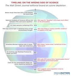 The Wall Street Journal: Dismissing Environmental Threats Since 1976 | Research | Media Matters for America