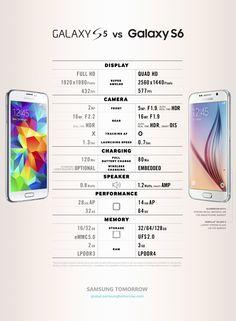 Galaxy S5 vs Galaxy S6. Infographic.