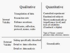 qualitative research approaches and methods - Google Search