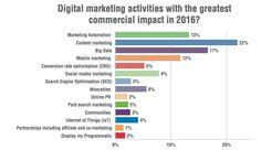 graph marketing impact