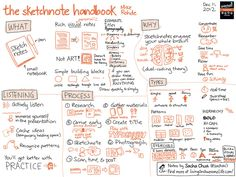 Book notes by sachac on The Sketchnote Handbook written by Mike Rohde.  I think this is what my brain has been missing.  Visual representation of note taking.