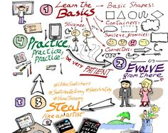 Four ideas to help you start your sketchnoting...