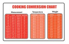 """Pumpkin, Rosemary & Raisin Fritters Sweets"" - Mangia Magna Measurement Conversions, Recipe Conversions, Measurement Chart, Cooking Measurements, Metric Measurements, Italian Pastries, Almond Cookies, Fig Cookies, Pignoli Cookies"