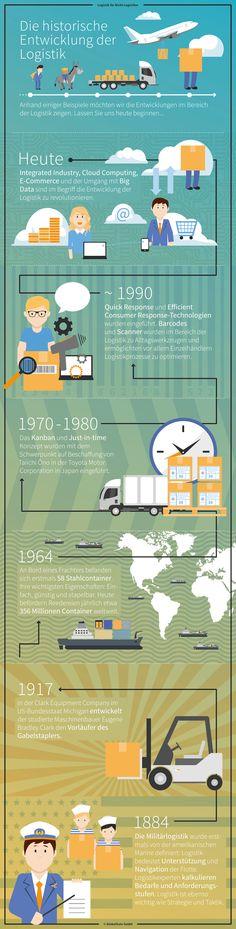 Die Geschichte der Logistik in einer Infografik