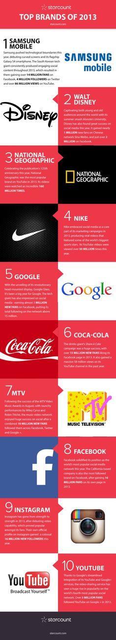 Esta infografía nos muestra el Top 10 de las marcas y compañías que lograron una mayor popularidad en las redes sociales durante el año 2013.