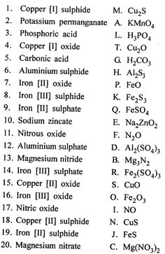 New Simplified Chemistry Class 8 ICSE Solutions - Language of Chemistry - A Plus Topper Chemistry Basics, Study Chemistry, Chemistry Worksheets, Chemistry Classroom, Physical Chemistry, Chemistry Notes, Chemistry Lessons, Teaching Chemistry, Biology Lessons