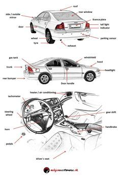 Car parts and car maintenance vocabulary. English lesson