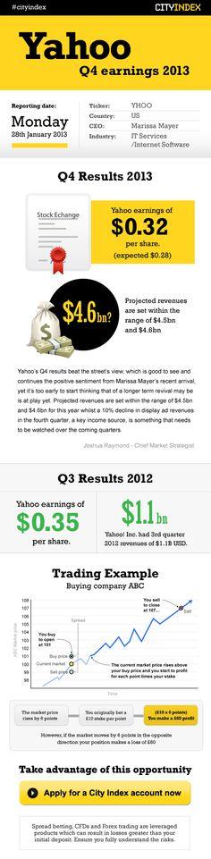 Yahoo 2013 #infografia #infographic #internet